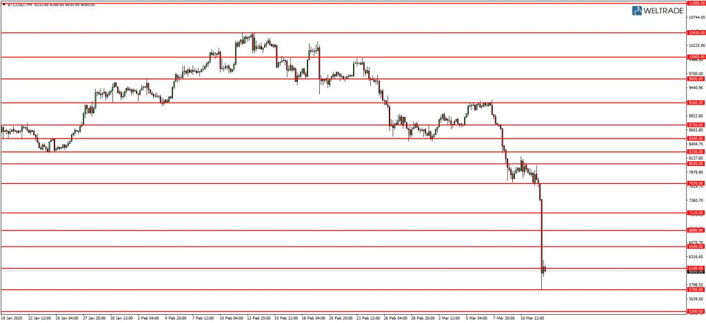 Линии поддержки и сопротивления BTC USD 12.03.2020.png