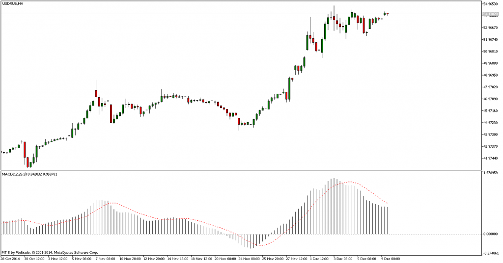 MACD USD RUB 9.12.2014