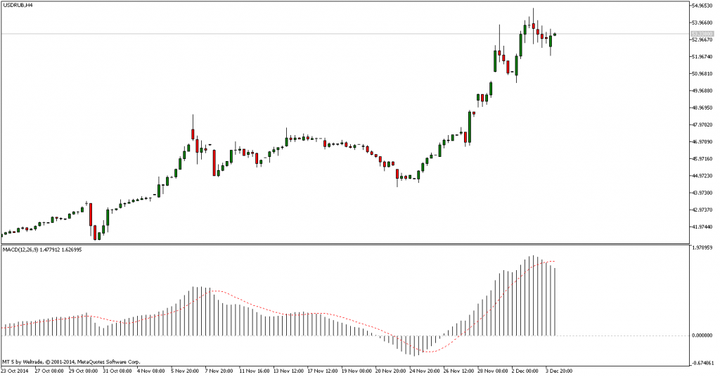 MACD USD RUB 4.12.2014