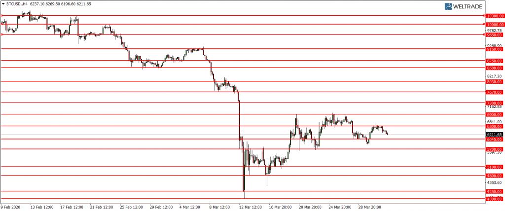 Линии поддержки и сопротивления BTC USD 1.04.2020.png