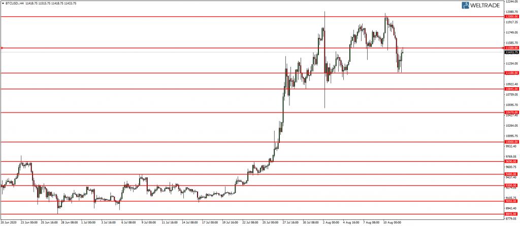 Линии поддержки и сопротивления BTC USD 12.08.2020.png